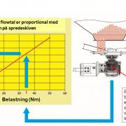 Axis med hydraulisk EMC drev